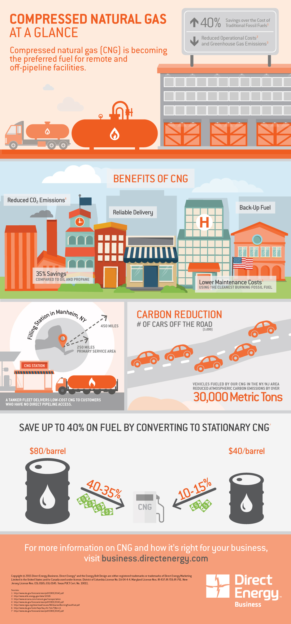 Stationary Compressed  Natural Gas at a Glance