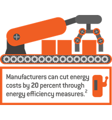 Energy Management for Manufacturers