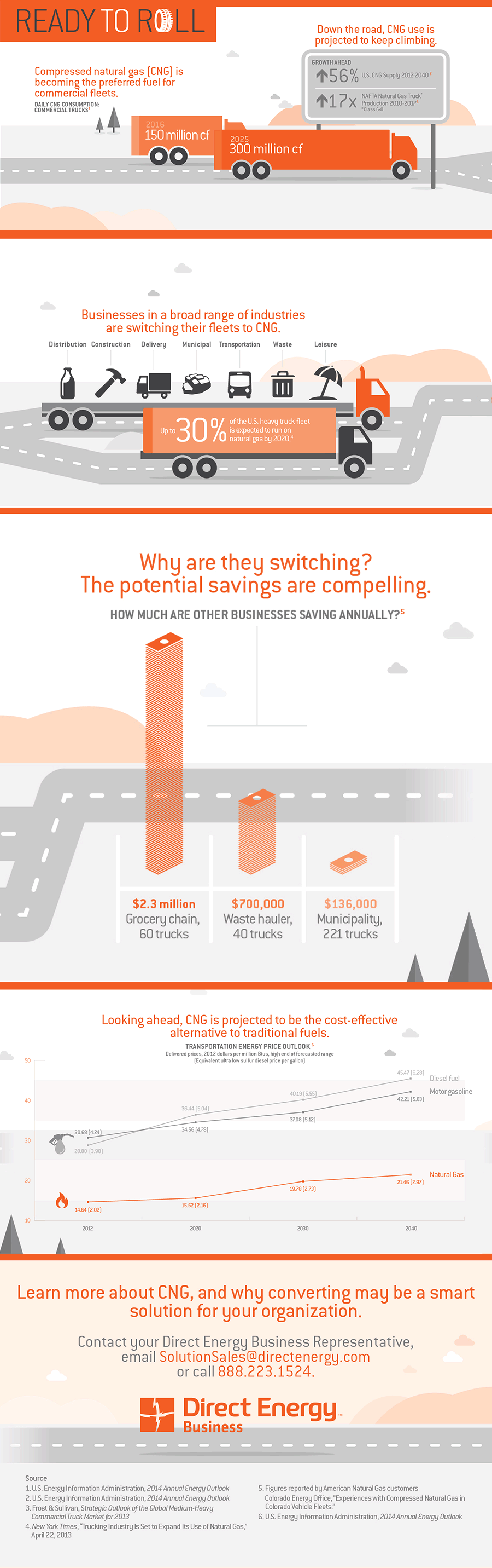 CNG is Becoming the Preferred Fuel for Commercial Fleets