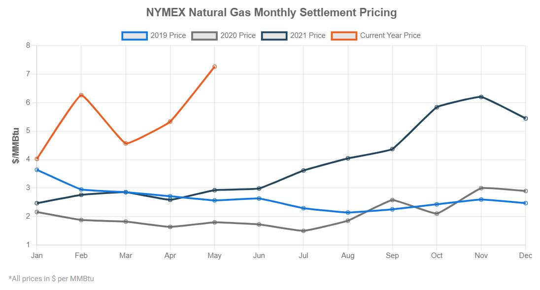 NYMEX Natural Gas Monthly Settlement Pricing