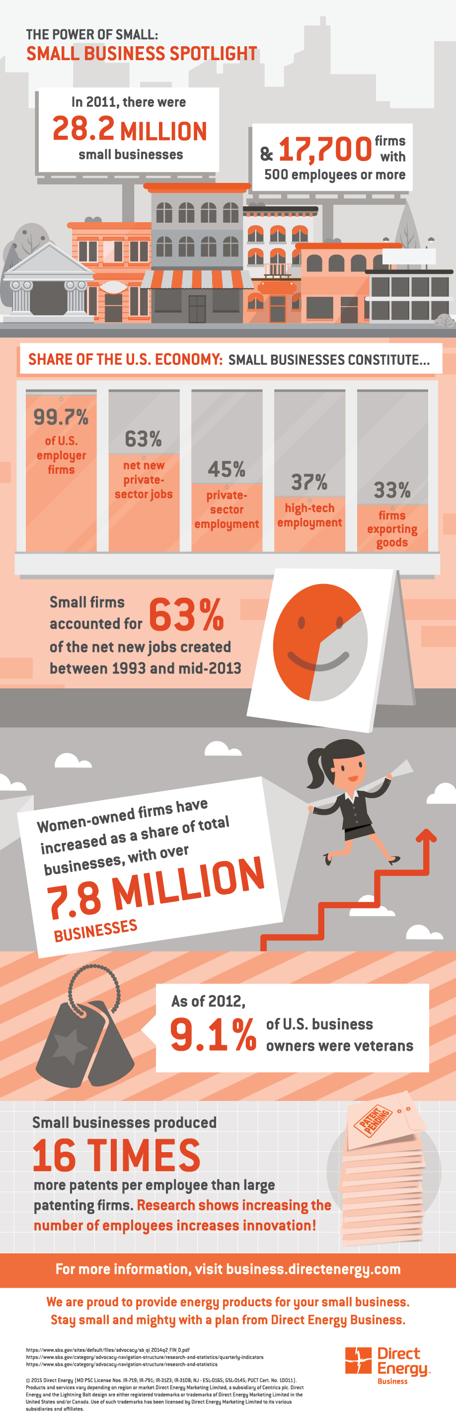 Power of Small Business infographic