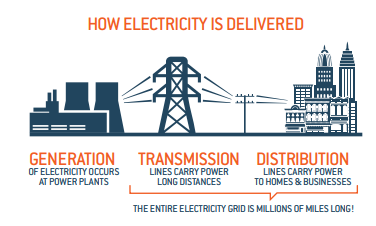 How Electricity is Delivered