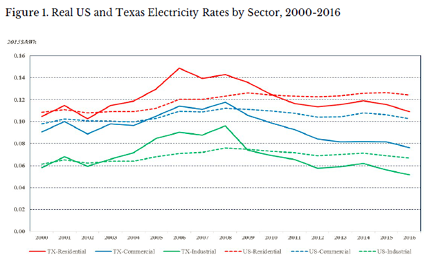 Source Baker Insute For Public Policy Based On Data From The U S Energy Information Administration Eia