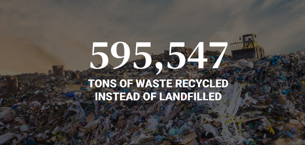 595,547 tons of waste recycled instead of landfilled