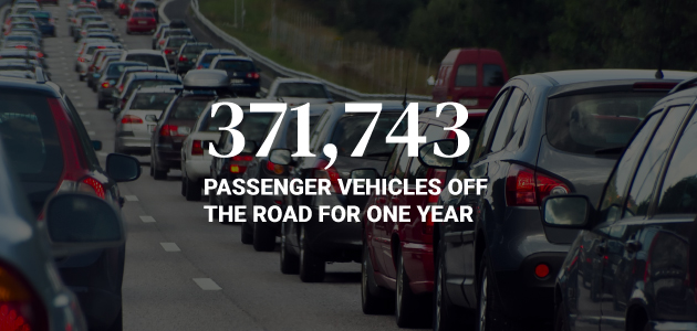 371,743 passenger vehicles off the road for one year
