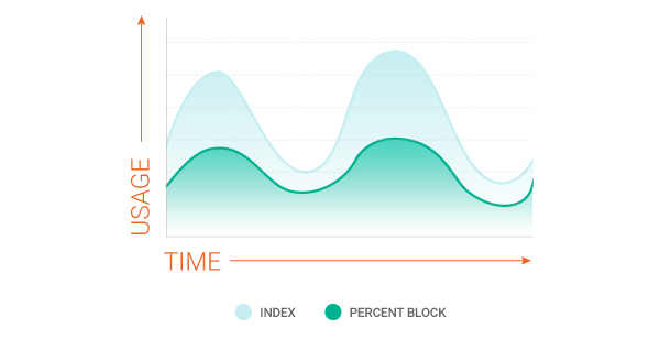 load following block and index
