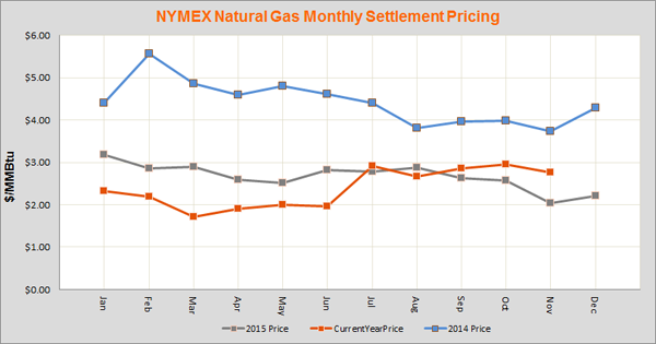 Nymex Natural Gas Futures Settlement History