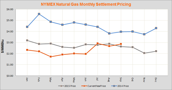 Nymex Natural Gas Settlement History